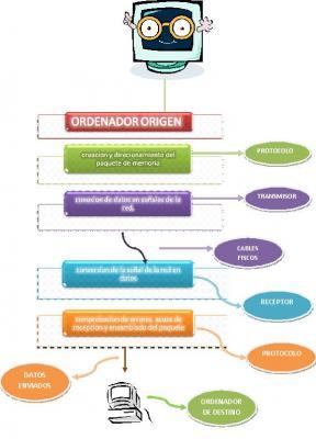 ORDENADOR ORIGEN (REDES)..