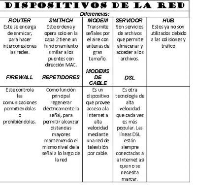 DISPOSITIVOS DE LA RED (REDES)